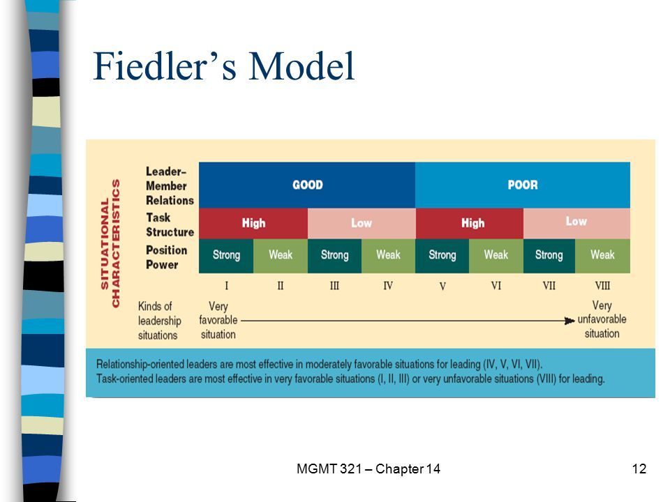Fiedler's Model MGMT 321 – Chapter 14
