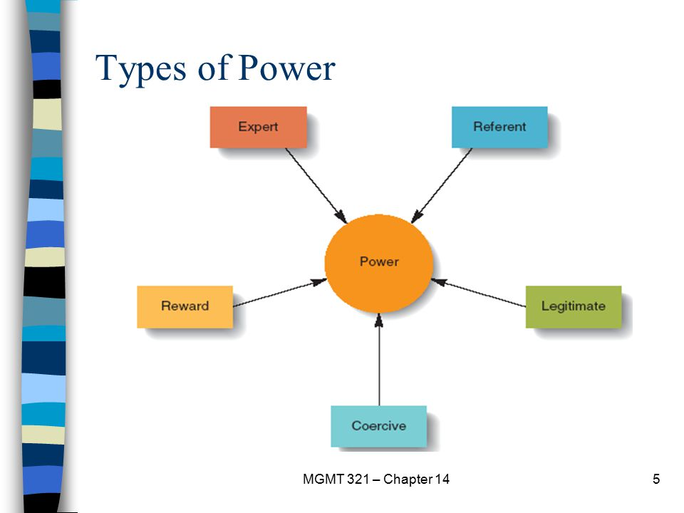 Types of Power MGMT 321 – Chapter 14