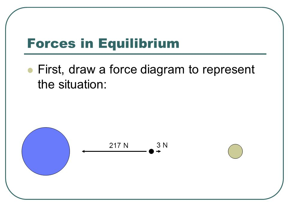 Forces in Equilibrium First, draw a force diagram to represent the situation: 217 N 3 N