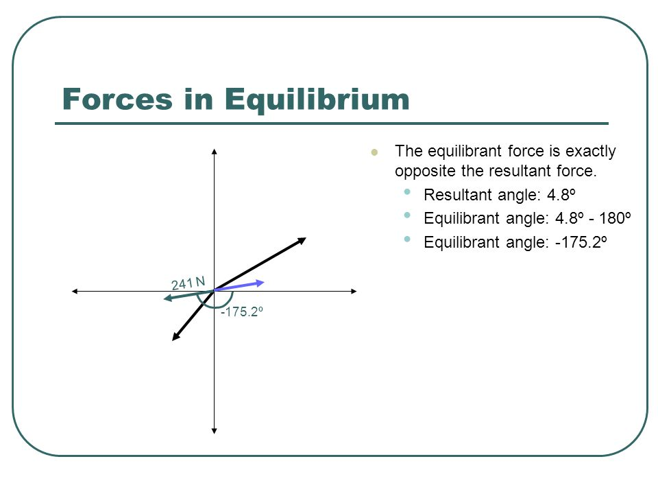 Forces in Equilibrium The equilibrant force is exactly opposite the resultant force. Resultant angle: 4.8º.
