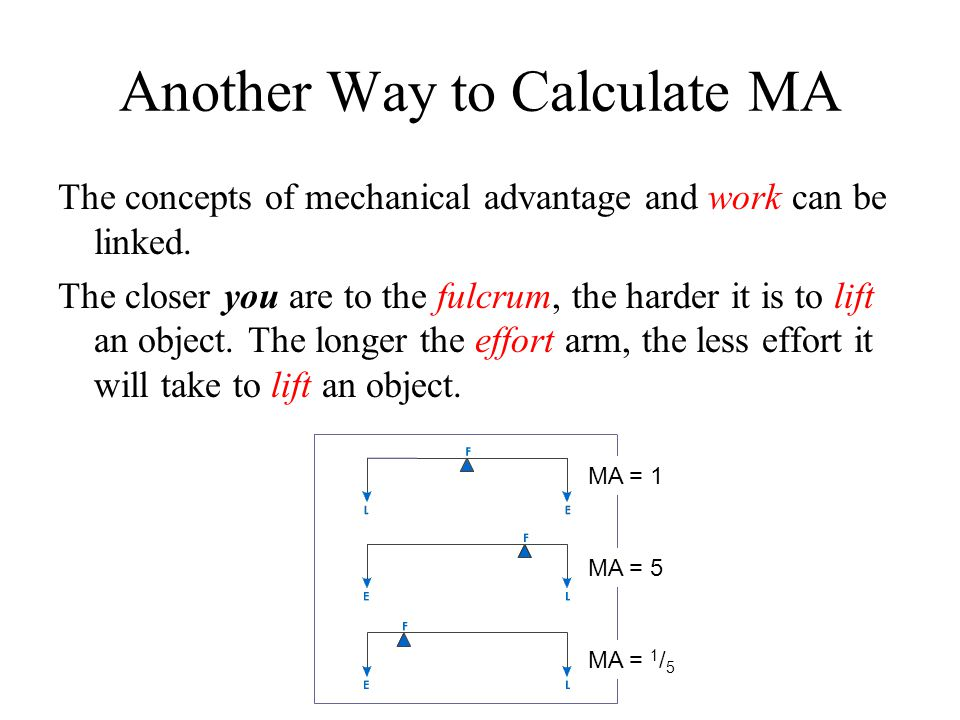 Another Way to Calculate MA