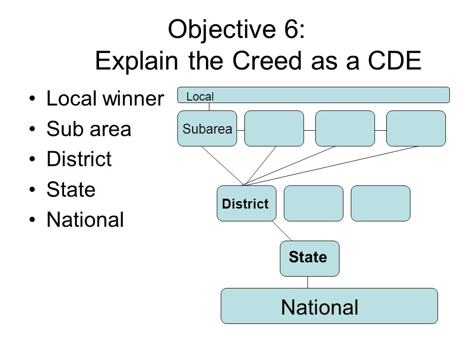 Objective 6: Explain the Creed as a CDE
