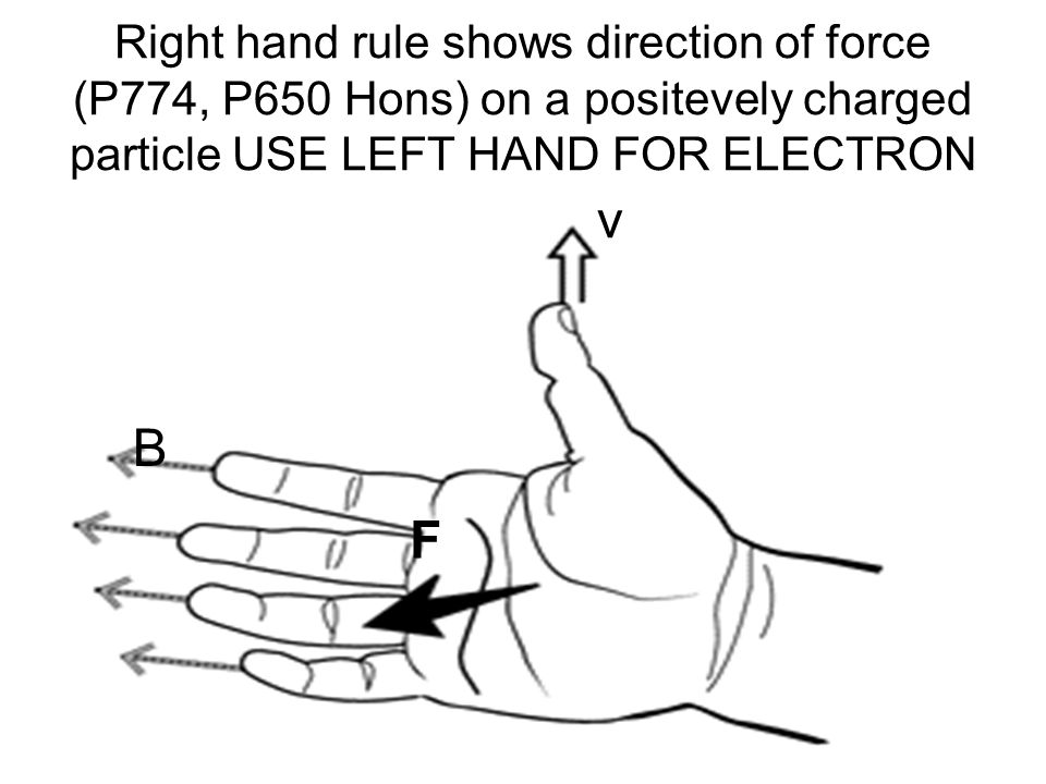 Right hand rule shows direction of force (P774, P650 Hons) on a positevely charged particle USE LEFT HAND FOR ELECTRON