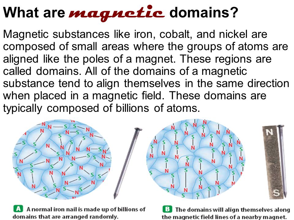 What are magnetic domains