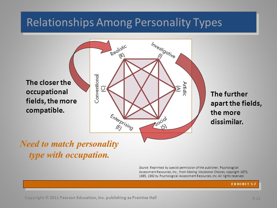 Still Linking Personality to the Workplace