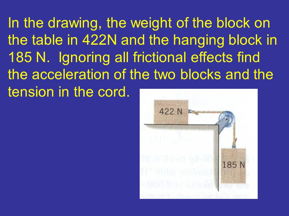 In the drawing, the weight of the block on the table in 422N and the hanging block in 185 N.