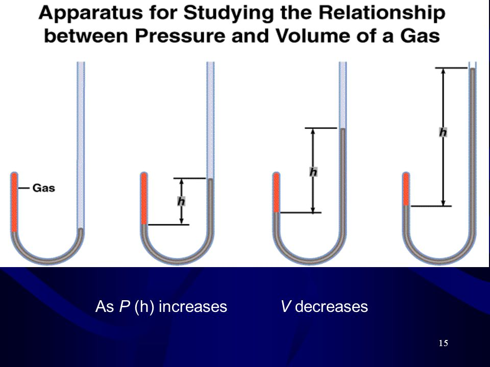 As P (h) increases V decreases