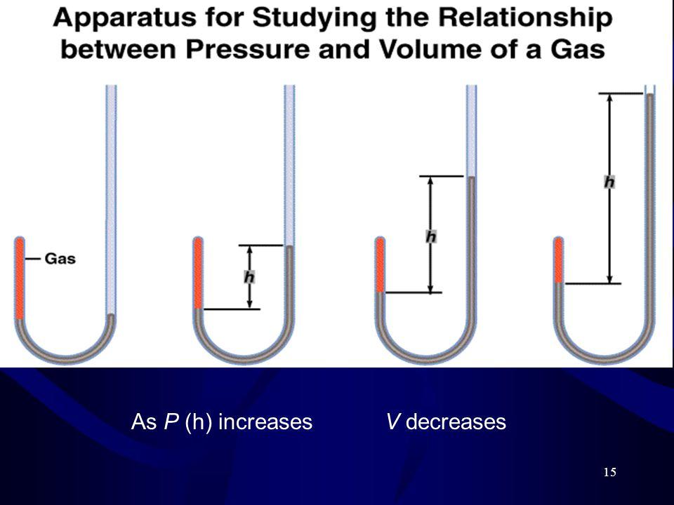 As P (h) increases V decreases