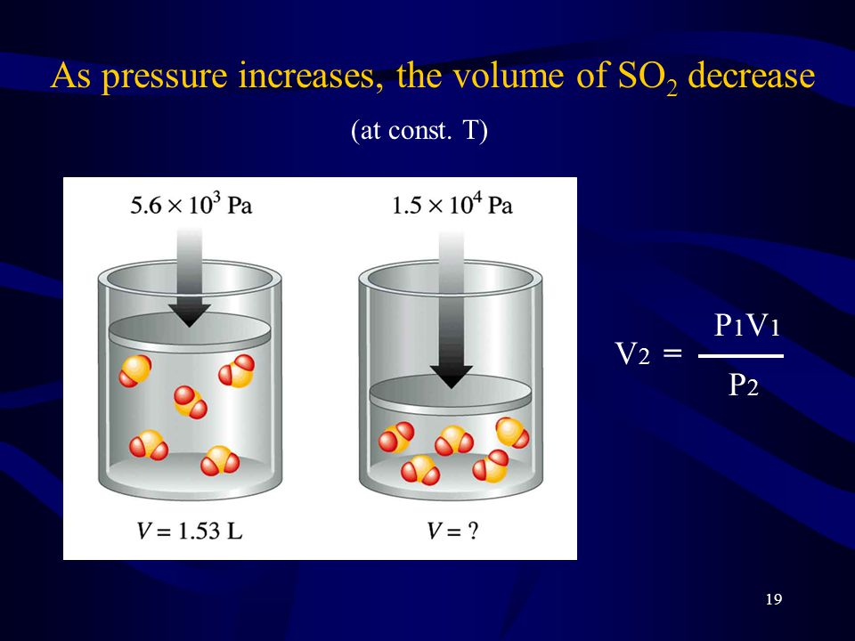 As pressure increases, the volume of SO2 decrease