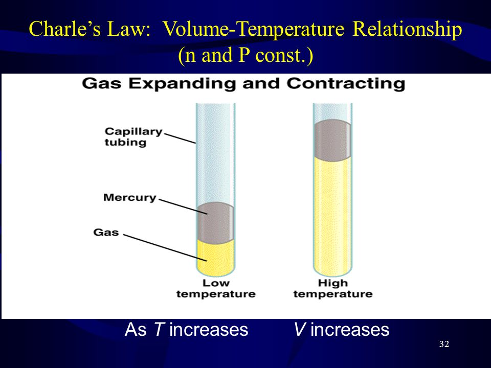 Charle's Law: Volume-Temperature Relationship (n and P const.)