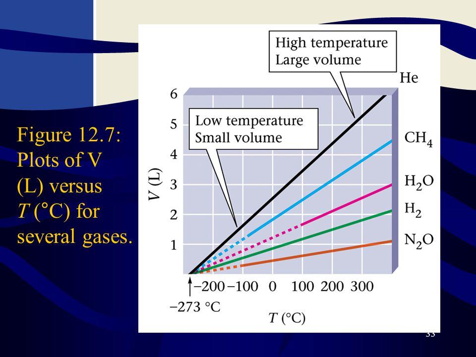 Figure 12.7: Plots of V (L) versus T (°C) for several gases.