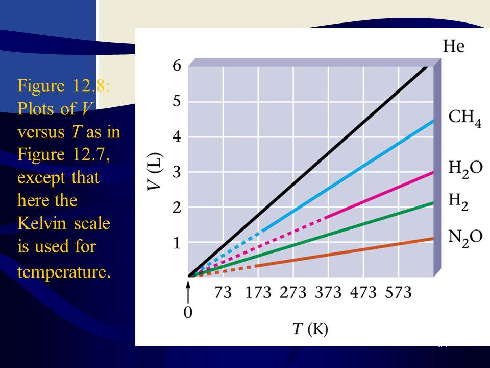 Figure 12. 8: Plots of V versus T as in Figure 12