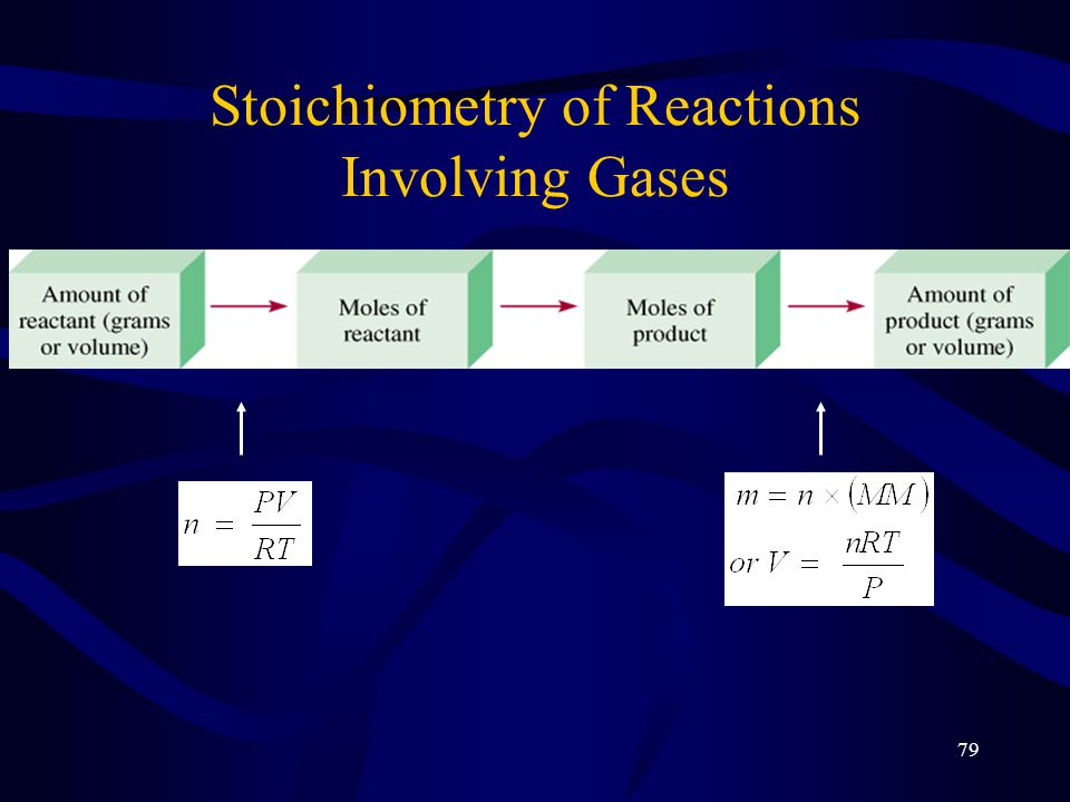 Stoichiometry of Reactions Involving Gases