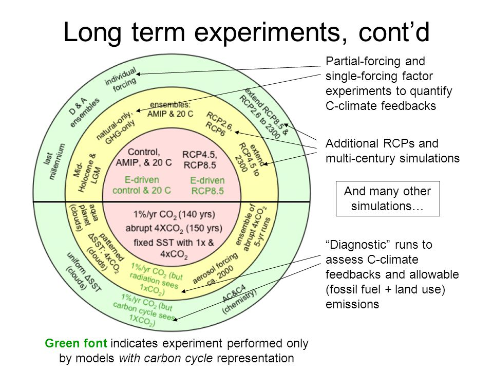 Long term experiments, cont'd
