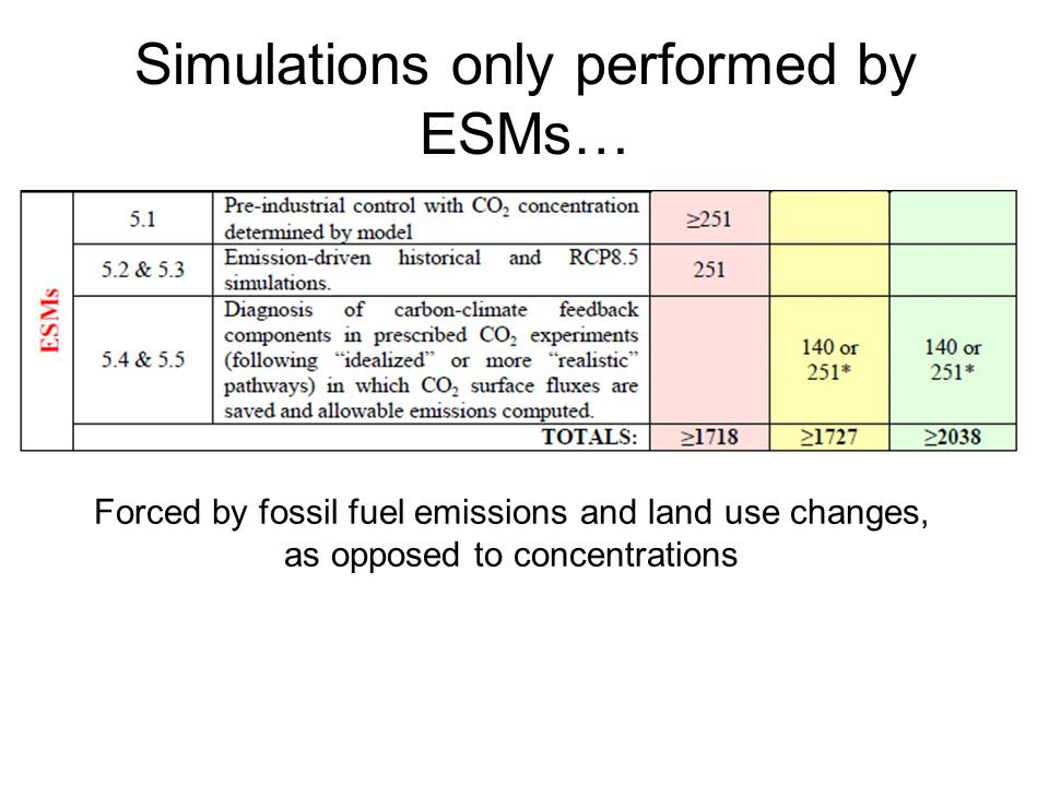 Simulations only performed by ESMs…