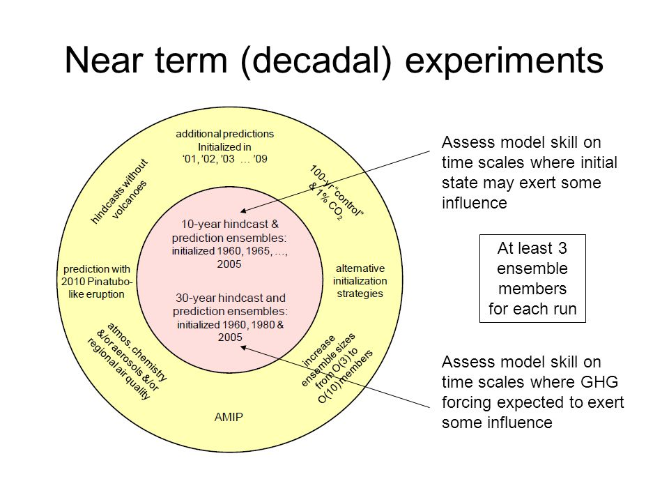 Near term (decadal) experiments