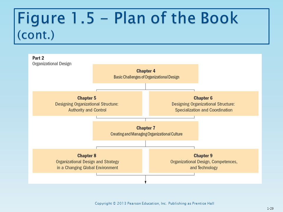 Figure 1.5 - Plan of the Book (cont.)