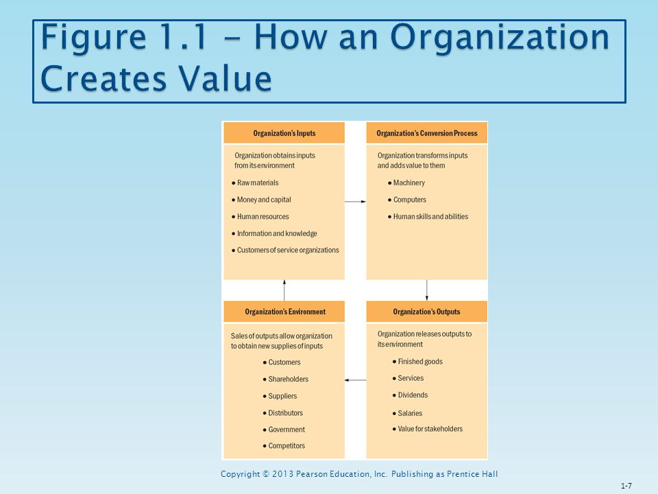 Figure 1.1 - How an Organization Creates Value