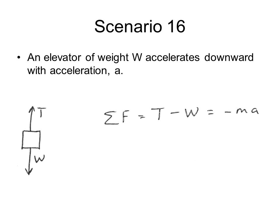 Scenario 16 An elevator of weight W accelerates downward with acceleration, a.