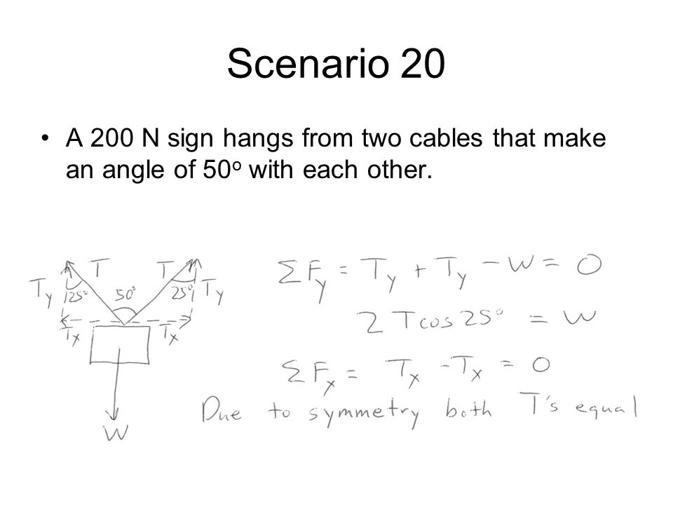Scenario 20 A 200 N sign hangs from two cables that make an angle of 50o with each other.