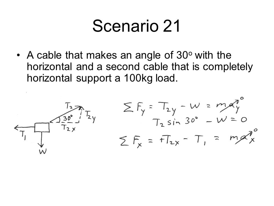 Scenario 21 A cable that makes an angle of 30o with the horizontal and a second cable that is completely horizontal support a 100kg load.