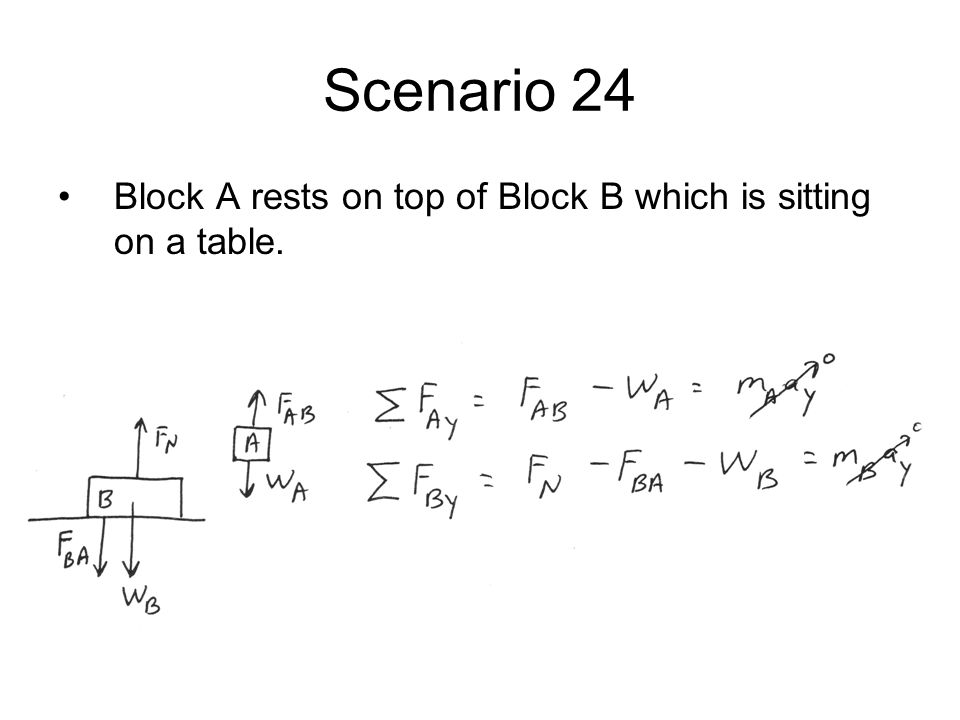 Scenario 24 Block A rests on top of Block B which is sitting on a table.