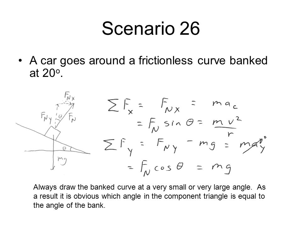 Scenario 26 A car goes around a frictionless curve banked at 20o.