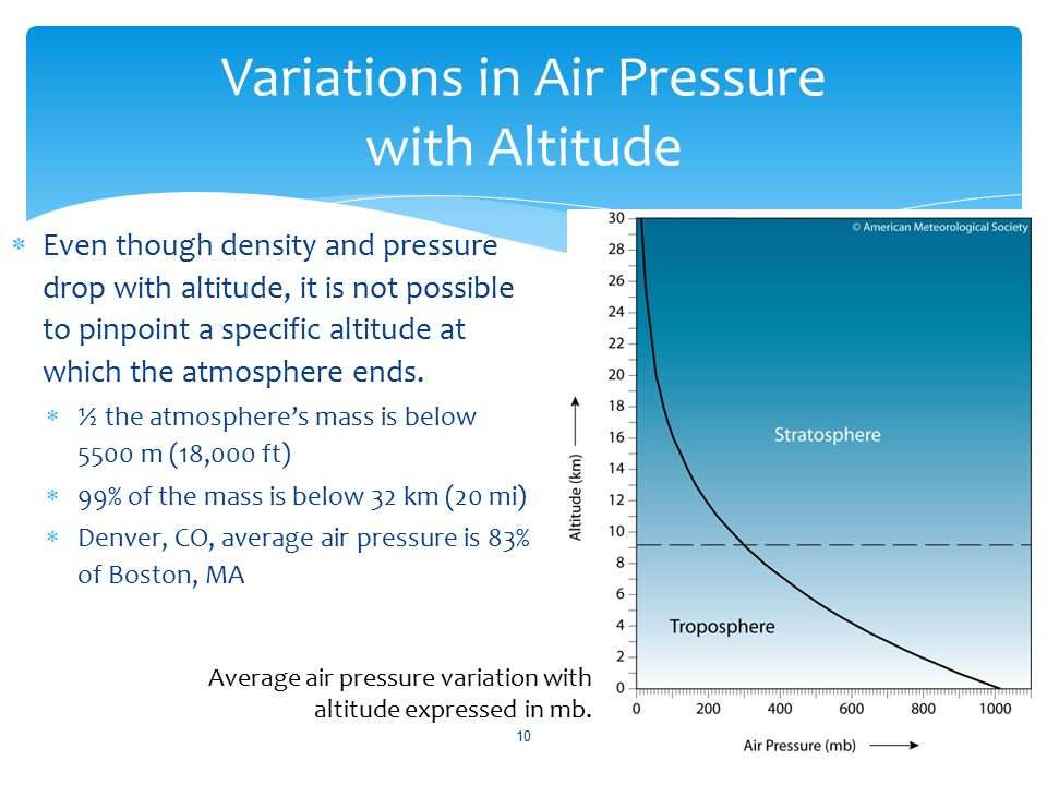 Variations in Air Pressure with Altitude