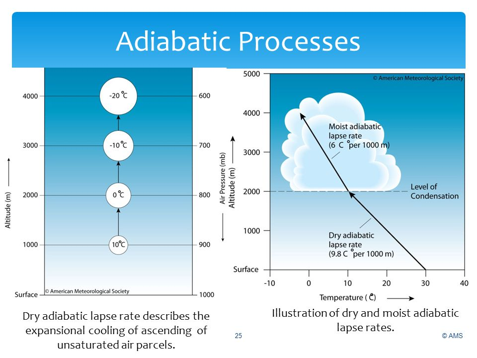 Illustration of dry and moist adiabatic lapse rates.