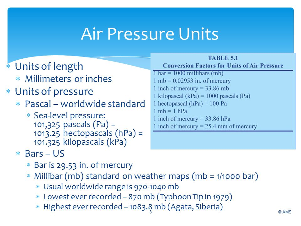 Air Pressure Units Units of length Units of pressure