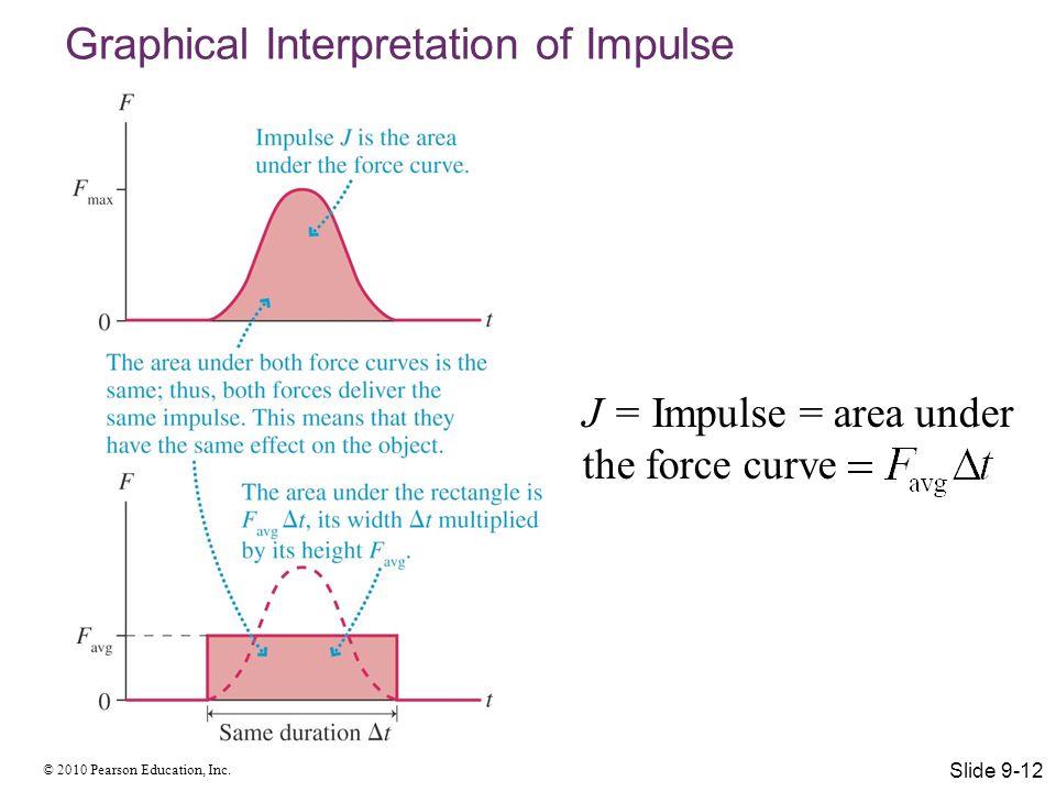 Graphical Interpretation of Impulse