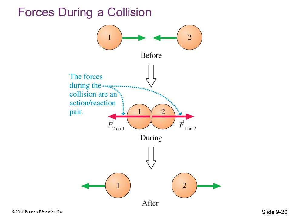 Forces During a Collision