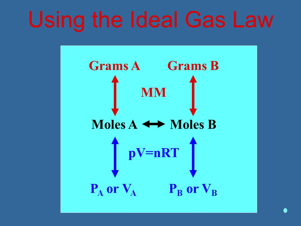 Using the Ideal Gas Law Grams A Grams B MM Moles A Moles B pV=nRT