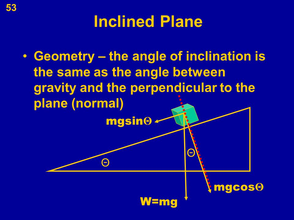 Inclined Plane Geometry – the angle of inclination is the same as the angle between gravity and the perpendicular to the plane (normal)