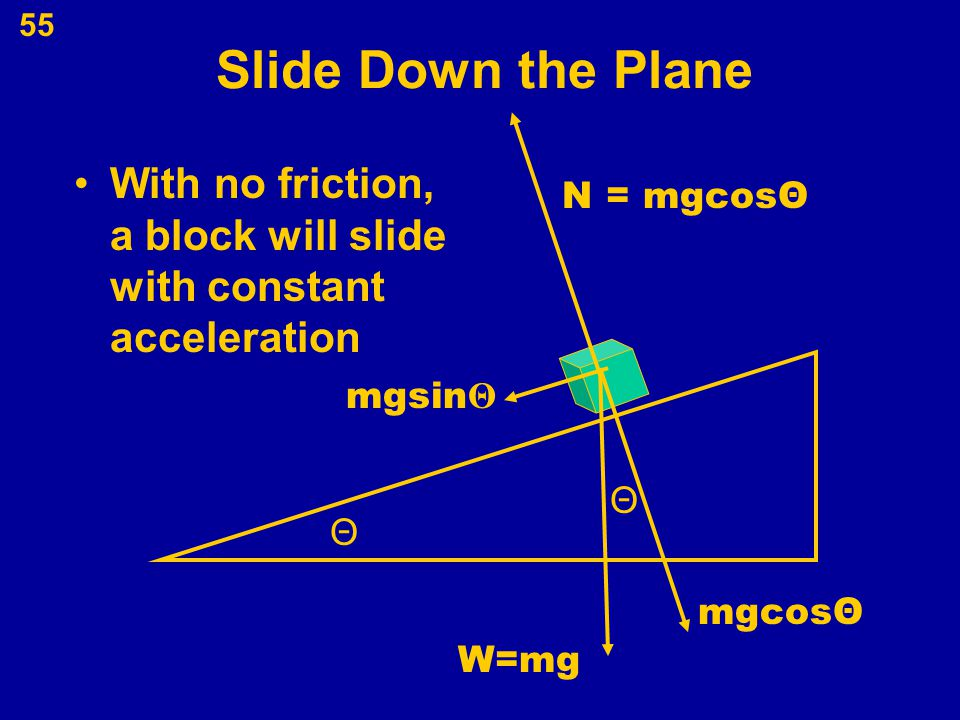 Slide Down the Plane With no friction, a block will slide with constant acceleration. N = mgcosΘ.