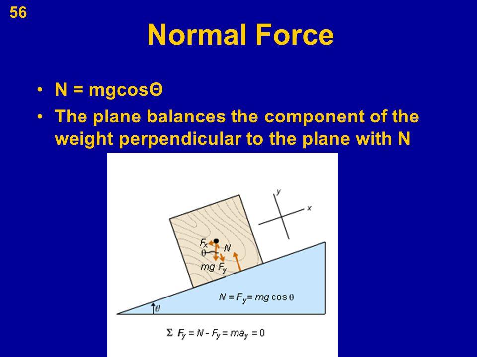 Normal Force N = mgcosΘ.