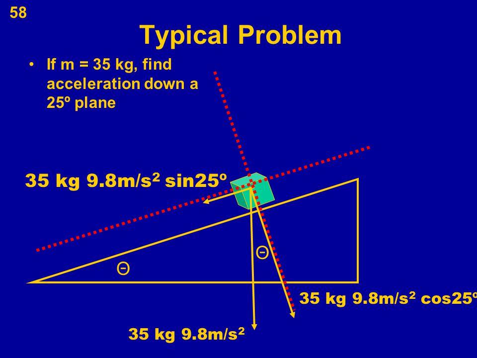 Typical Problem 35 kg 9.8m/s2 sin25º Θ Θ