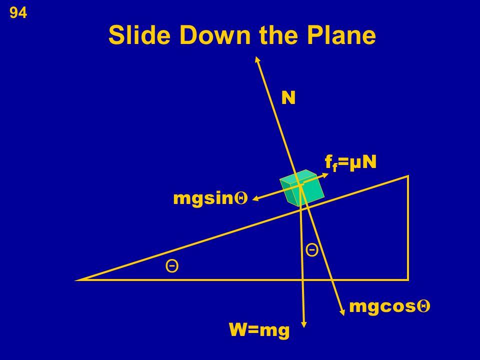 Slide Down the Plane N ff=μN mgsinΘ Θ Θ mgcosΘ W=mg