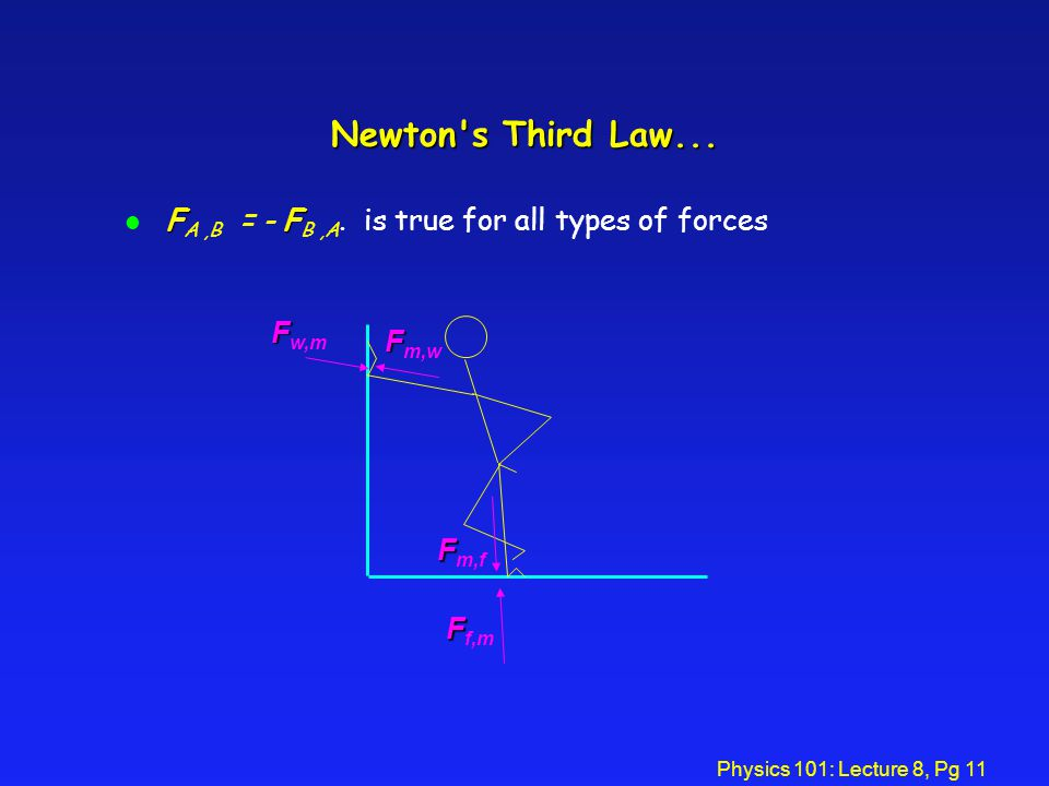 Newton s Third Law... FA ,B = - FB ,A. is true for all types of forces