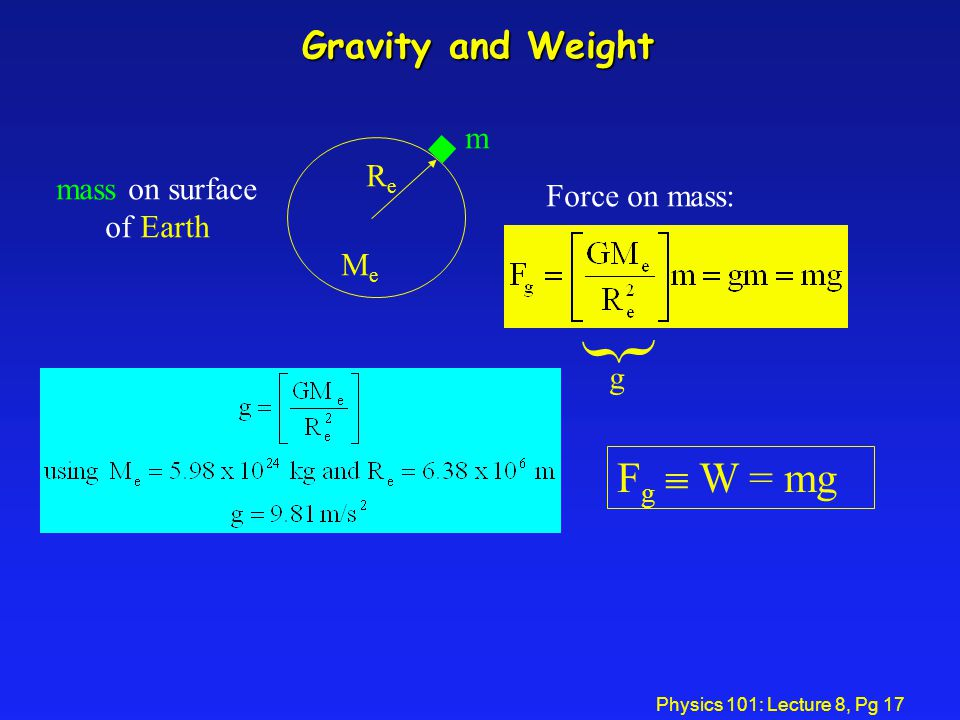  Fg  W = mg Gravity and Weight m Re mass on surface Force on mass: