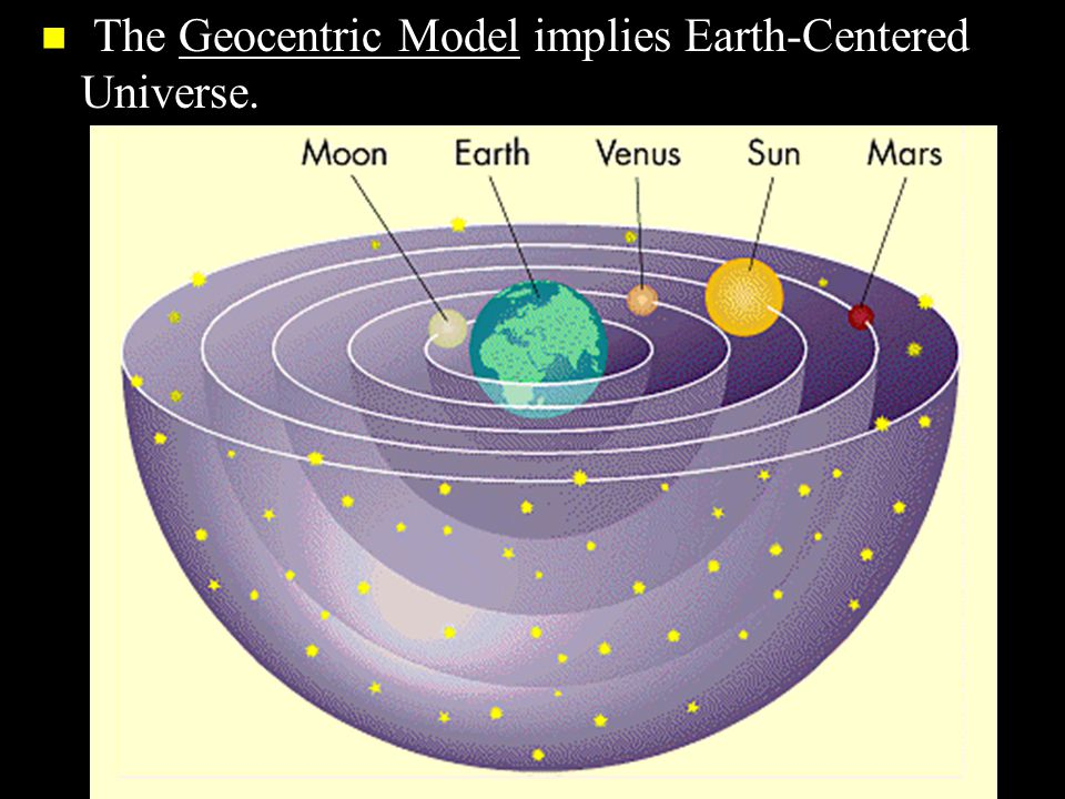 The Geocentric Model implies Earth-Centered Universe.