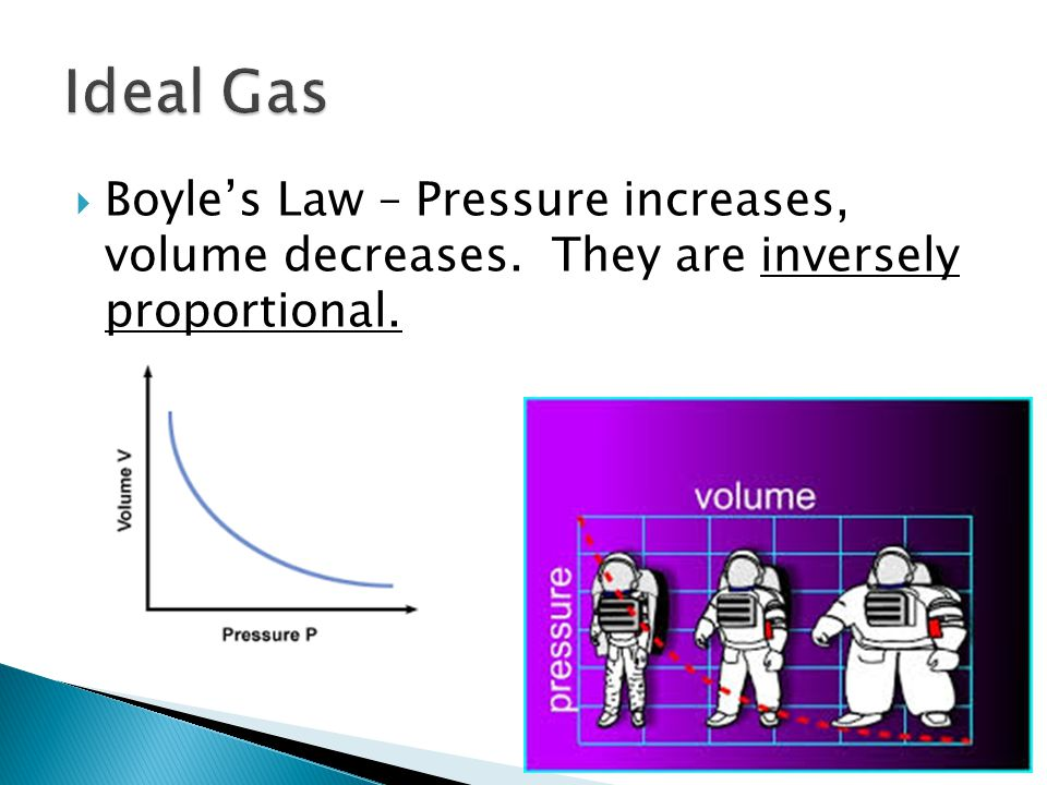 Ideal Gas Boyle's Law – Pressure increases, volume decreases. They are inversely proportional.