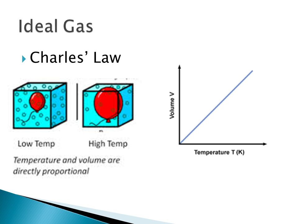 Ideal Gas Charles' Law