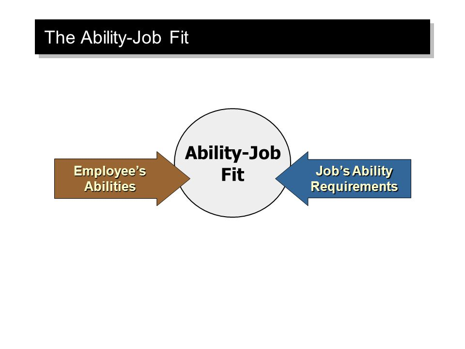 Job's Ability Requirements