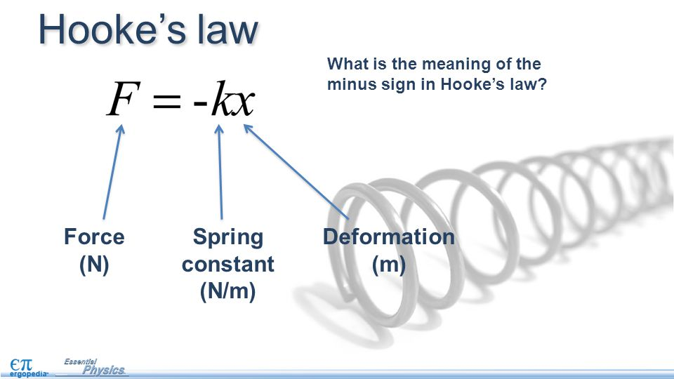 Hooke's law Force (N) Spring constant (N/m) Deformation (m)