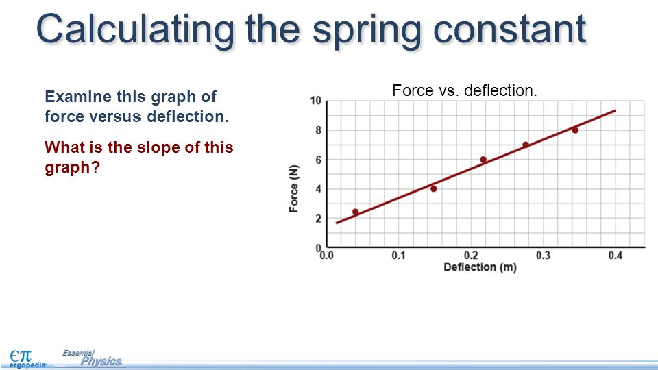Calculating the spring constant