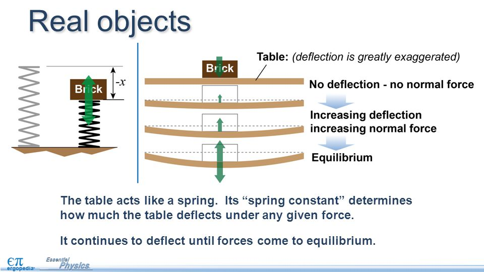 Real objects The table acts like a spring. Its spring constant determines how much the table deflects under any given force.