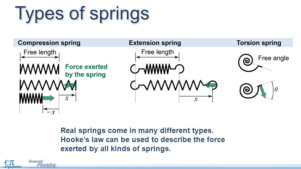 Types of springs Real springs come in many different types. Hooke's law can be used to describe the force exerted by all kinds of springs.