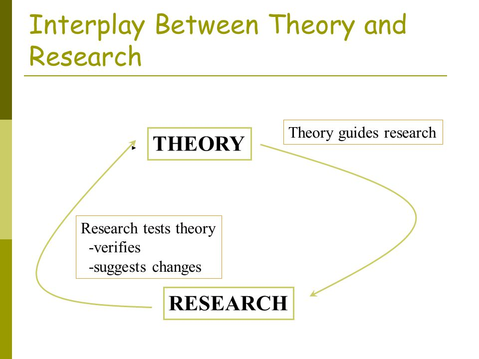 Interplay Between Theory and Research
