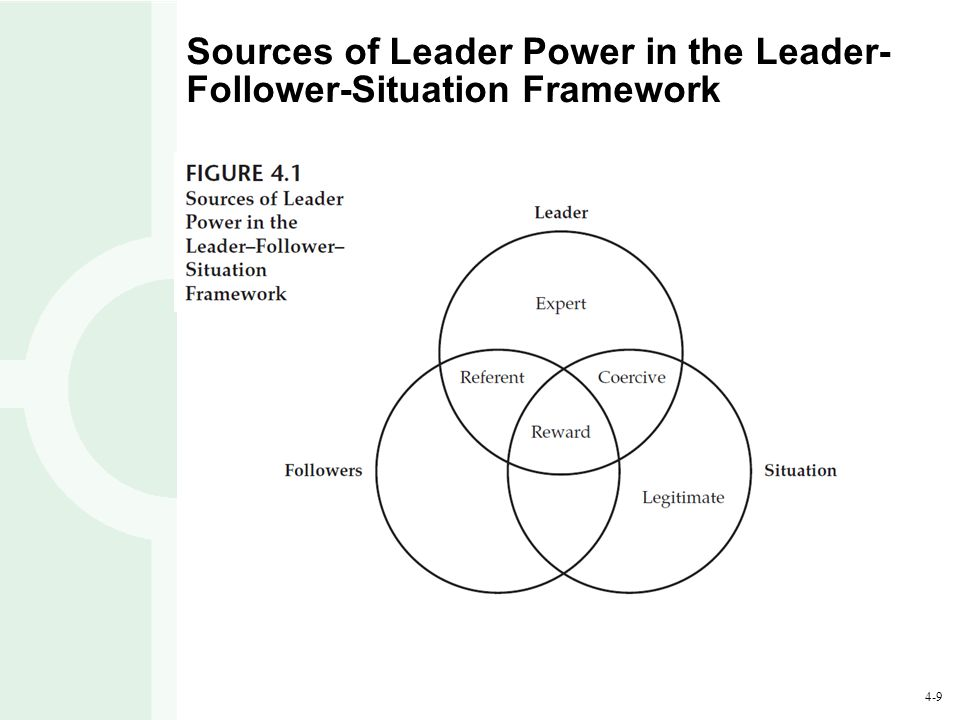 Sources of Leader Power in the Leader-Follower-Situation Framework